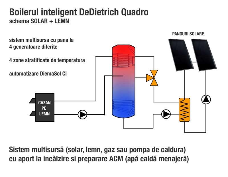 puffer multisursa DeDietrich multisursa solar gaz pompa de caldura